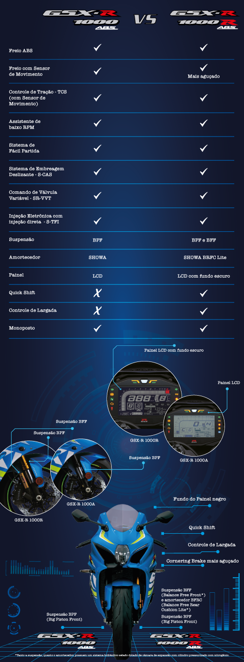 diferenças entre a GSX-R1000 A e GSX-R1000R