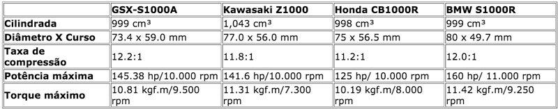 Motocicleta GSX-S1000A Comparativo 2