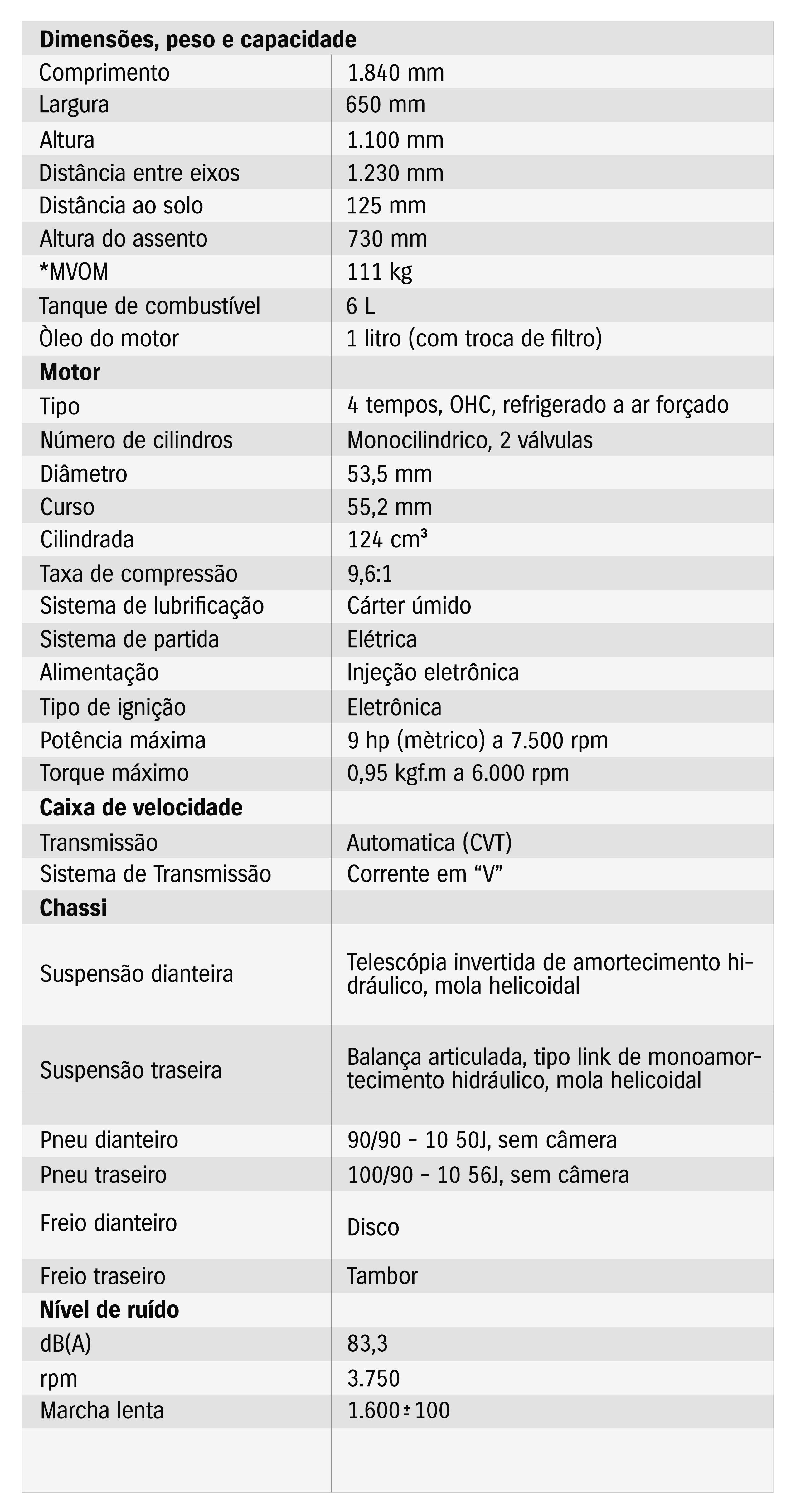 Motos - Tabela de Especificações - Burgman i